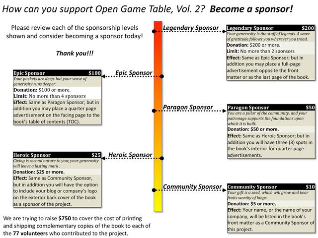 OGT Vol. 2 sponsorship chart